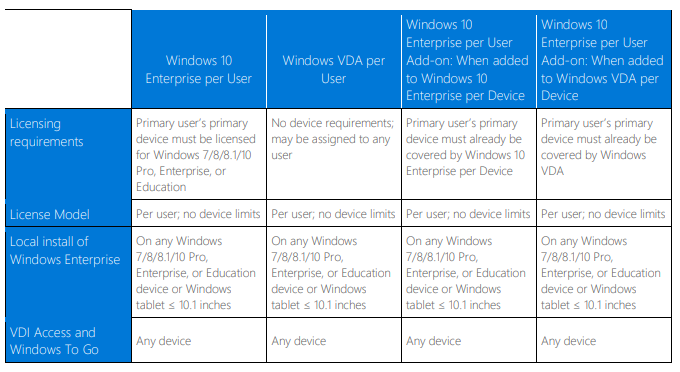 How to license Windows in a virtual environment