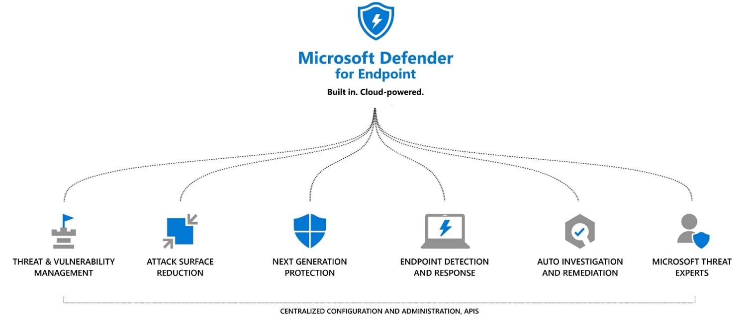 Microsoft Defender for Endpoint